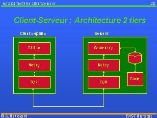 Client serveur architecture 2 tiers for Architecture client serveur